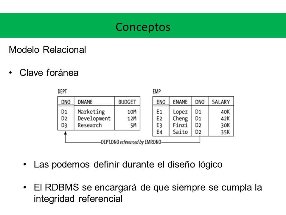 Conceptos Modelo Relacional Clave foránea Las podemos definir durante el diseño lógico El RDBMS se encargará de que siempre se cumpla la integridad re