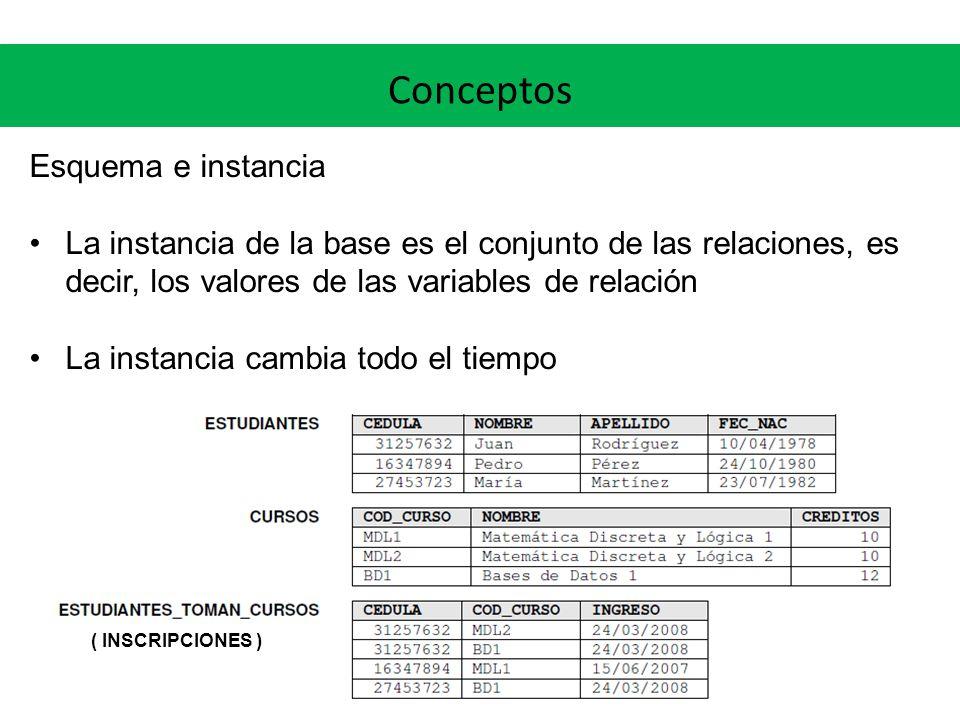 Conceptos Esquema e instancia La instancia de la base es el conjunto de las relaciones, es decir, los valores de las variables de relación La instanci