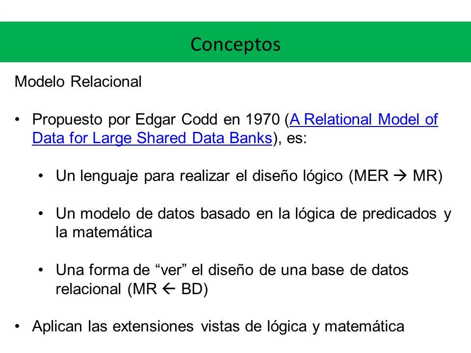 Conceptos Modelo Relacional En la academia: Dados conjuntos A 1, A 2, …, A n, una relación R n-aria es un conjunto de n-tuplas tales que R IN (A 1 × A 2 × … × A n ) C = {42881163, 43378842}N = { Juan , Ana , Pedro } A = { Pérez , Gómez }T = {099555333, 094111222} r(P) = { (42881163, Juan , Gómez , 099555333), (43378842, Ana , Gómez , 094111222) } P es una relación, o más formalmente una variable de relación, y r(P) es una instancia de relación