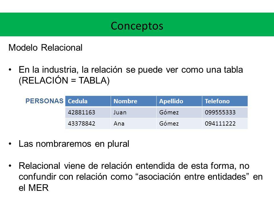 Conceptos Modelo Relacional En la industria, la relación se puede ver como una tabla (RELACIÓN = TABLA) PERSONAS Las nombraremos en plural Relacional