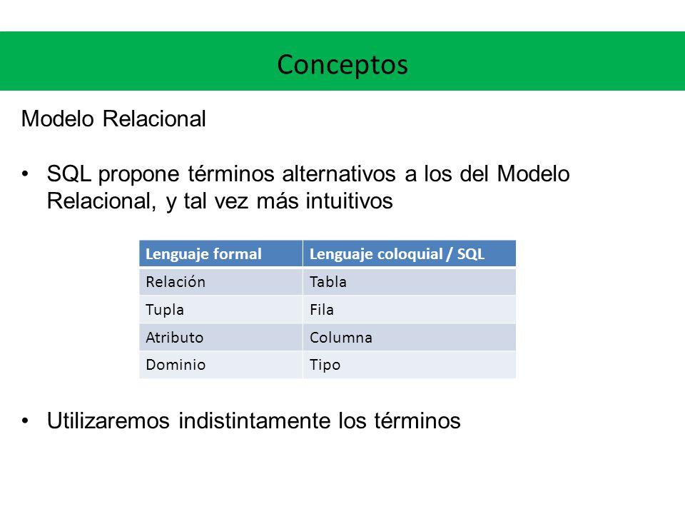 Conceptos Modelo Relacional En una relación (tabla): Cada fila representa una n-tupla de R (fila = tupla) Las filas no están ordenadas Todas las filas son distintas Las columnas sí tienen orden El significado de cada columna es transmitido nombrándola con el correspondiente dominio (e.g.