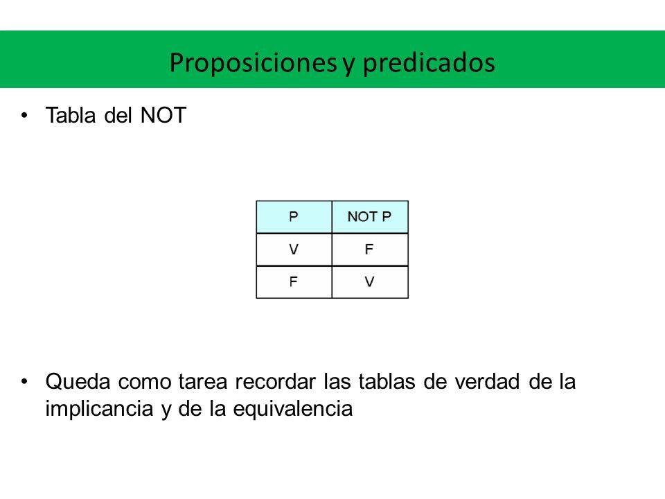 Proposiciones y predicados Tabla del NOT Queda como tarea recordar las tablas de verdad de la implicancia y de la equivalencia