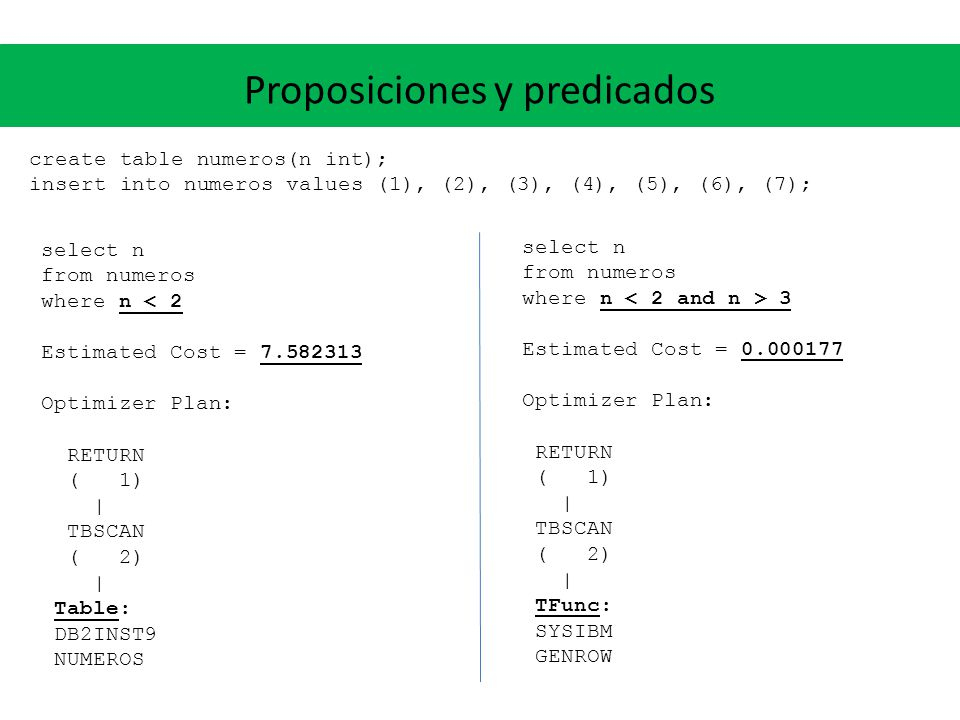 Proposiciones y predicados create table numeros(n int); insert into numeros values (1), (2), (3), (4), (5), (6), (7); select n from numeros where n < 2 Estimated Cost = 7.582313 Optimizer Plan: RETURN ( 1) | TBSCAN ( 2) | Table: DB2INST9 NUMEROS select n from numeros where n 3 Estimated Cost = 0.000177 Optimizer Plan: RETURN ( 1) | TBSCAN ( 2) | TFunc: SYSIBM GENROW