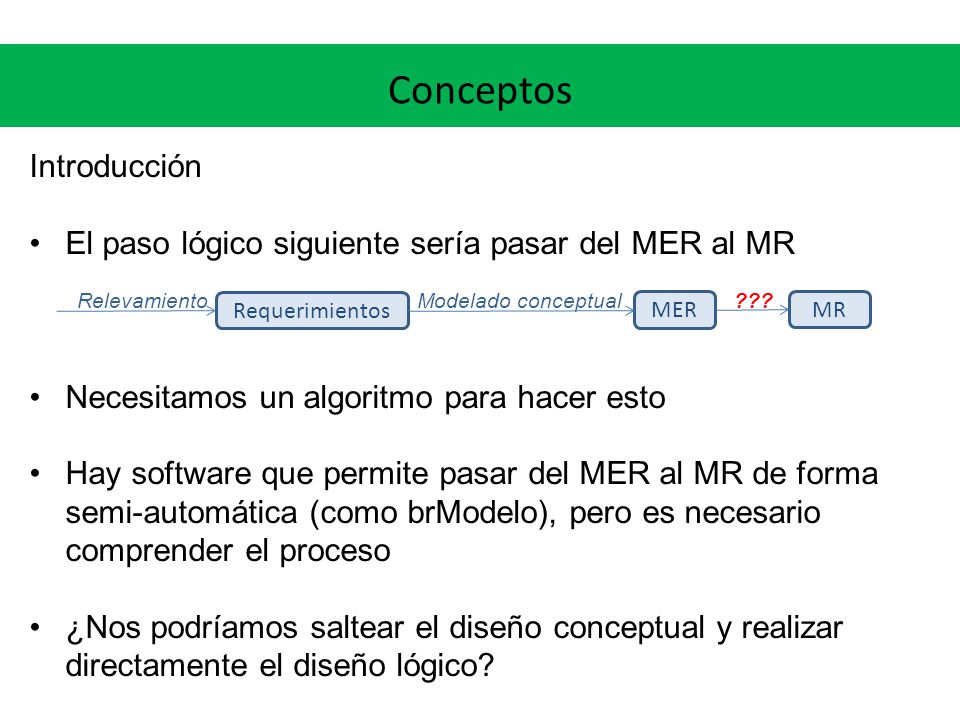MER a MR Relaciones binarias El MER podría ser: En este caso observamos que la relación es total del lado de LIBRETA.
