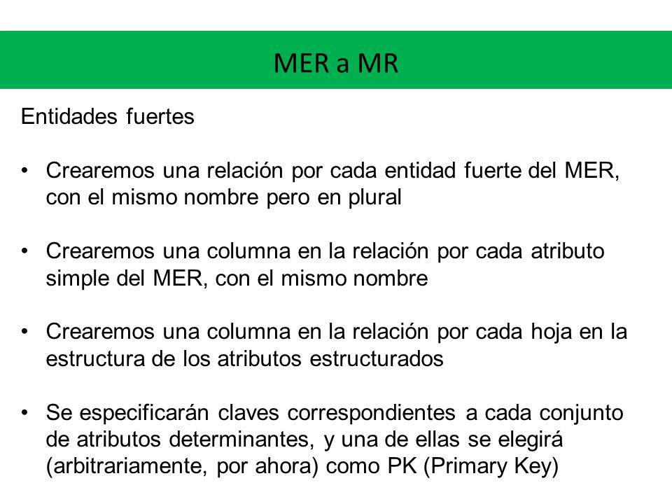 MER a MR Entidades fuertes Crearemos una relación por cada entidad fuerte del MER, con el mismo nombre pero en plural Crearemos una columna en la relación por cada atributo simple del MER, con el mismo nombre Crearemos una columna en la relación por cada hoja en la estructura de los atributos estructurados Se especificarán claves correspondientes a cada conjunto de atributos determinantes, y una de ellas se elegirá (arbitrariamente, por ahora) como PK (Primary Key)
