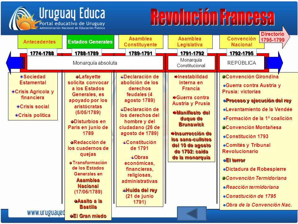 La fase más exaltada de la Revolución La Convención – Girondina: sep.