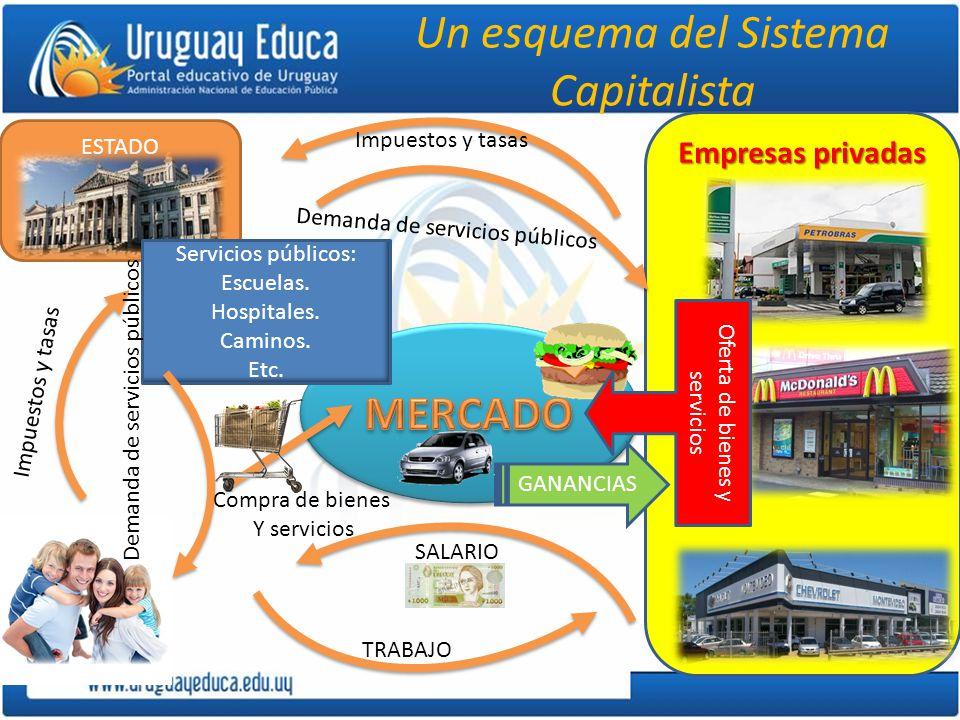 Empresas privadas Un esquema del Sistema Capitalista ESTADO Servicios públicos: Escuelas. Hospitales. Caminos. Etc. Impuestos y tasas Demanda de servi
