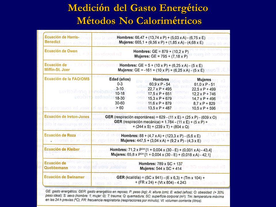 CALCULO DE REQUERIMIENTOS CALORICOS TOTALES HARRIS BENEDICT GASTO METABOLICO DE REPOSO SE INCRMENTA EN 20 % EL VALOR DEL GMB (se multiplica por 1,2) GASTO METABOLICO REAL IMPLICA MULTIPLICAR EL GASTO METABOLICO DE REPOSO OBTENIDO POR UN FACTOR DE STRESS ESTIMADO O POR LA CORRELACIÓN ENTRE LA NITROGENURIA Y EL FACTOR DE STRESS.