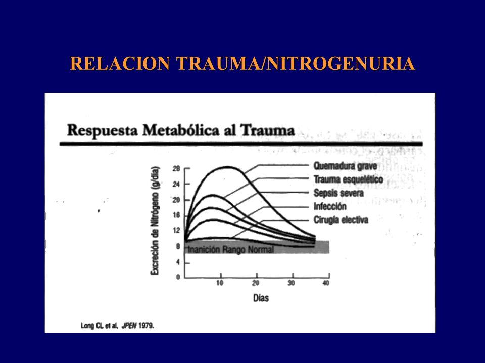 RELACION TRAUMA/NITROGENURIA/RESPUESTA METABOLICA