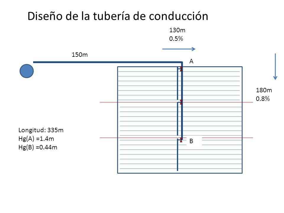 150m 130m 0.5% 180m 0.8% Longitud: 335m Hg(A) =1.4m Hg(B) =0.44m Diseño de la tubería de conducción A B
