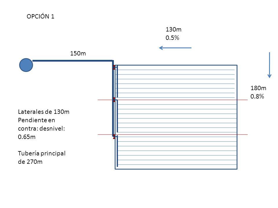 150m 130m 0.5% 180m 0.8% Laterales de 130m Pendiente en contra: desnivel: 0.65m Tubería principal de 270m OPCIÓN 1