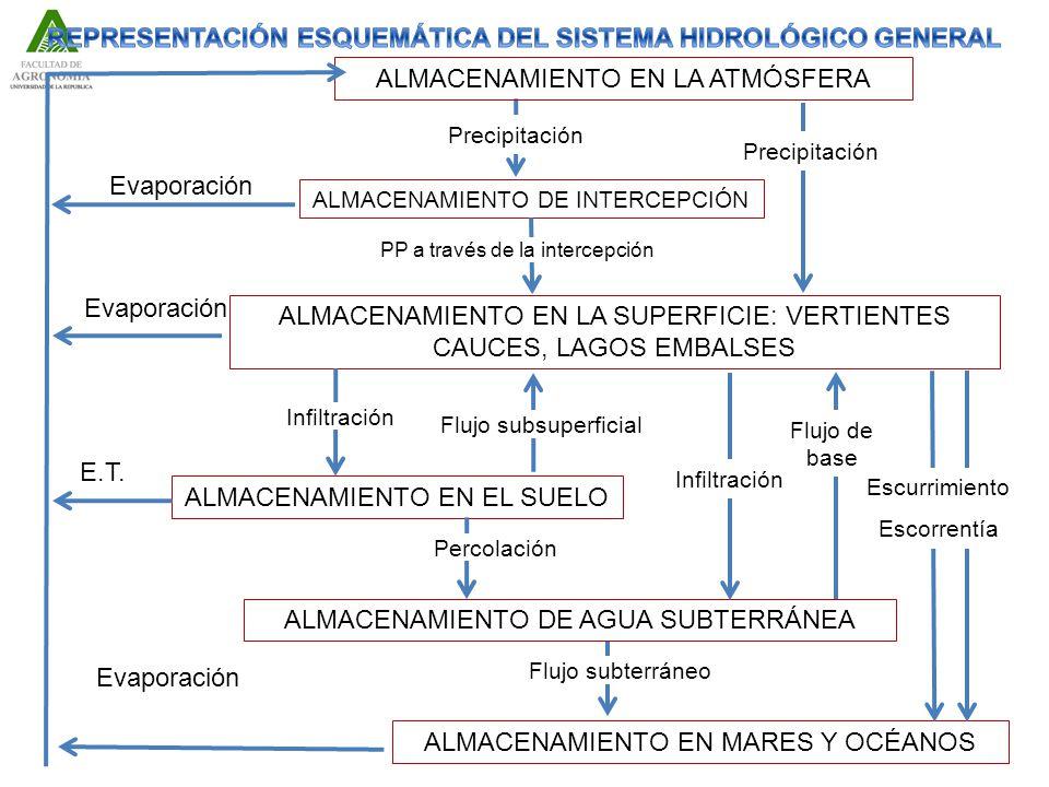 ALMACENAMIENTO EN LA ATMÓSFERA ALMACENAMIENTO DE INTERCEPCIÓN ALMACENAMIENTO EN LA SUPERFICIE: VERTIENTES CAUCES, LAGOS EMBALSES ALMACENAMIENTO EN EL SUELO ALMACENAMIENTO DE AGUA SUBTERRÁNEA ALMACENAMIENTO EN MARES Y OCÉANOS Evaporación E.T.