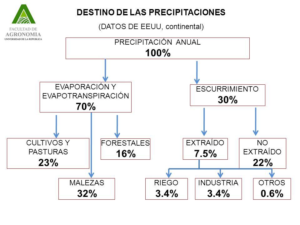 PRECIPITACIÓN ANUAL 100% DESTINO DE LAS PRECIPITACIONES (DATOS DE EEUU, continental) EVAPORACIÓN Y EVAPOTRANSPIRACIÓN 70% ESCURRIMIENTO 30% CULTIVOS Y PASTURAS 23% FORESTALES 16% MALEZAS 32% NO EXTRAÍDO 22% EXTRAÍDO 7.5% RIEGO 3.4% INDUSTRIA 3.4% OTROS 0.6%