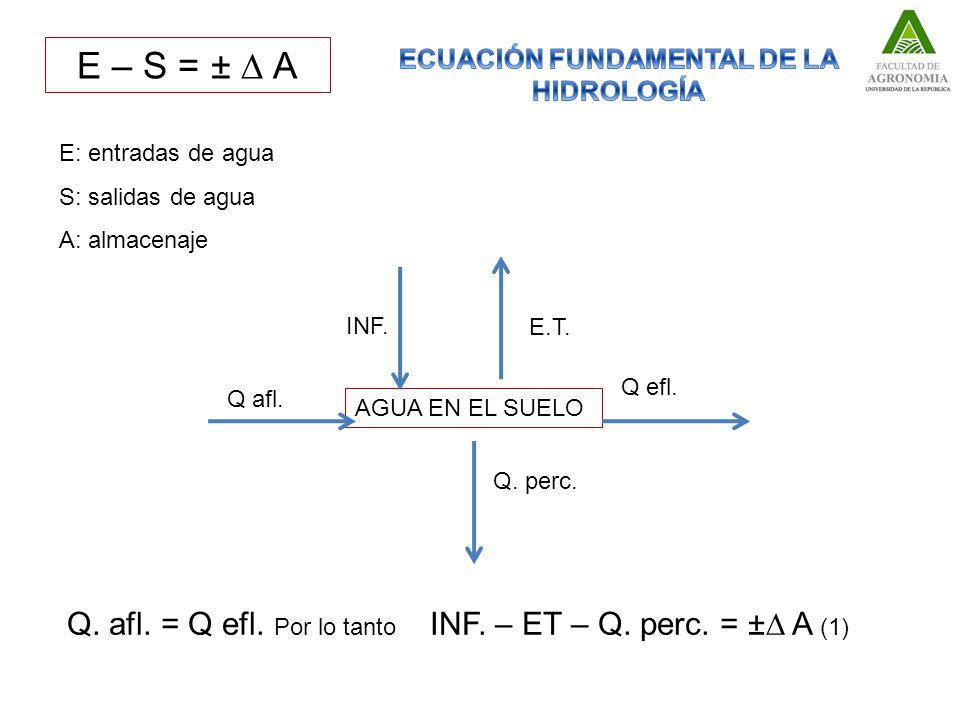 E – S = ± A AGUA EN EL SUELO Q efl.Q afl. INF. E.T.