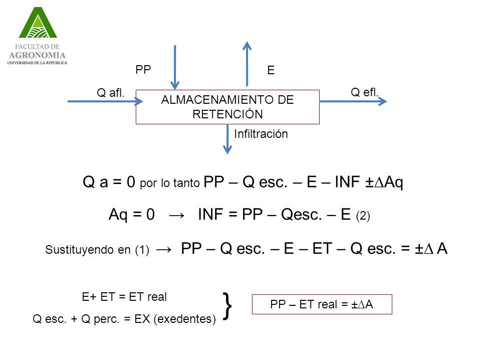 ALMACENAMIENTO DE RETENCIÓN Q efl.Q afl. PP E Infiltración Q a = 0 por lo tanto PP – Q esc.