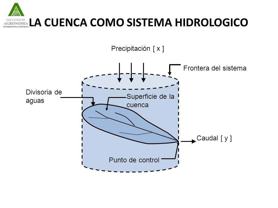 LA CUENCA COMO SISTEMA HIDROLOGICO Precipitación [ x ] Superficie de la cuenca Divisoria de aguas Frontera del sistema Caudal [ y ] Punto de control