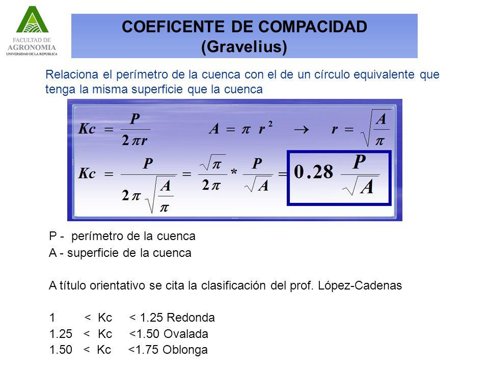 Relaciona el perímetro de la cuenca con el de un círculo equivalente que tenga la misma superficie que la cuenca P - perímetro de la cuenca A - superficie de la cuenca A título orientativo se cita la clasificación del prof.
