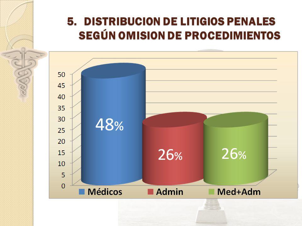 5.DISTRIBUCION DE LITIGIOS PENALES SEGÚN OMISION DE PROCEDIMIENTOS