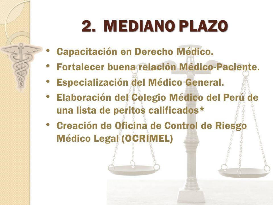 2.MEDIANO PLAZO Capacitación en Derecho Médico.Fortalecer buena relación Médico-Paciente.