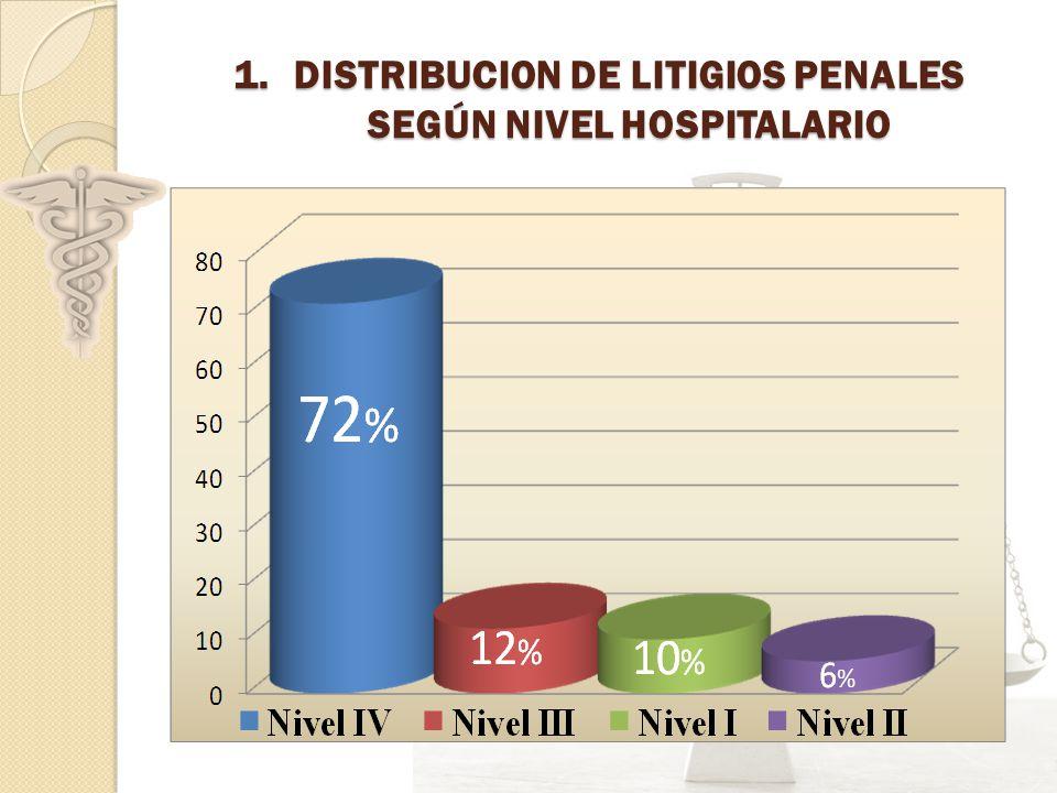 1.DISTRIBUCION DE LITIGIOS PENALES SEGÚN NIVEL HOSPITALARIO