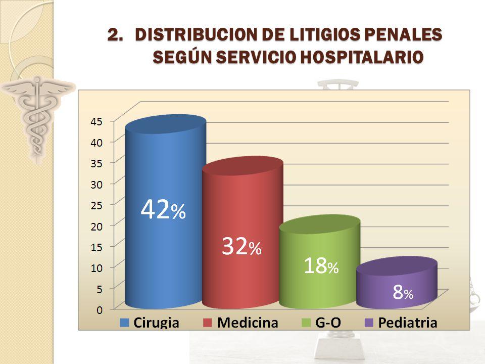2.DISTRIBUCION DE LITIGIOS PENALES SEGÚN SERVICIO HOSPITALARIO