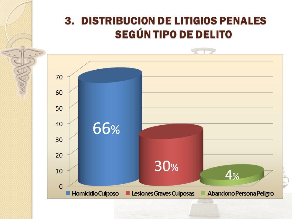 3.DISTRIBUCION DE LITIGIOS PENALES SEGÚN TIPO DE DELITO