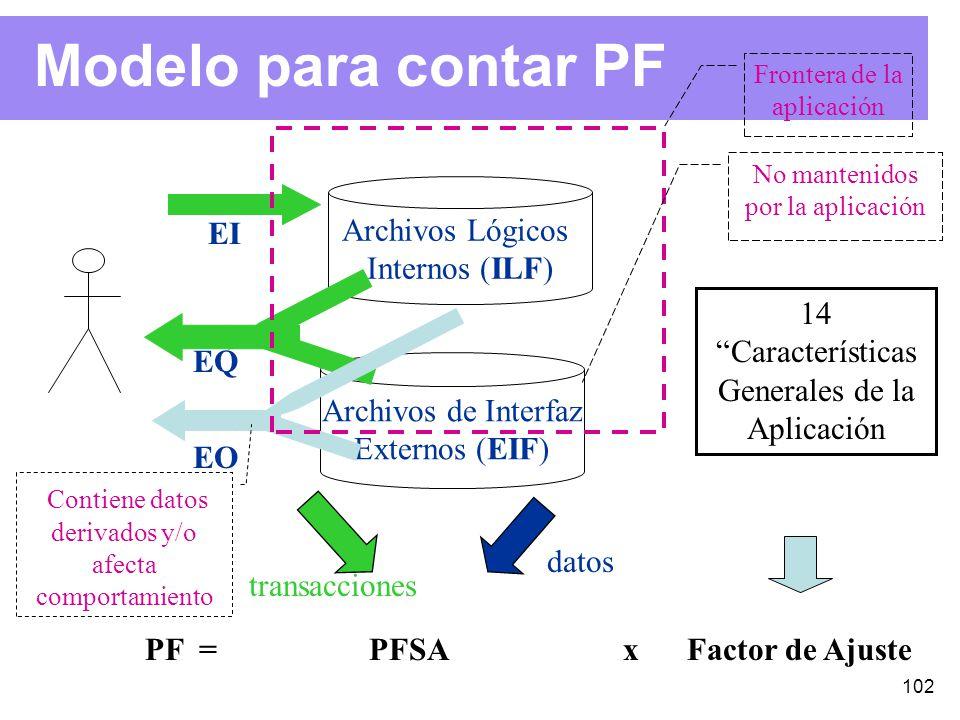 102 Modelo para contar PF EI EQ EO Archivos Lógicos Internos (ILF) Archivos de Interfaz Externos (EIF) Contiene datos derivados y/o afecta comportamiento 14 Características Generales de la Aplicación PF = PFSA x Factor de Ajuste No mantenidos por la aplicación Frontera de la aplicación transacciones datos