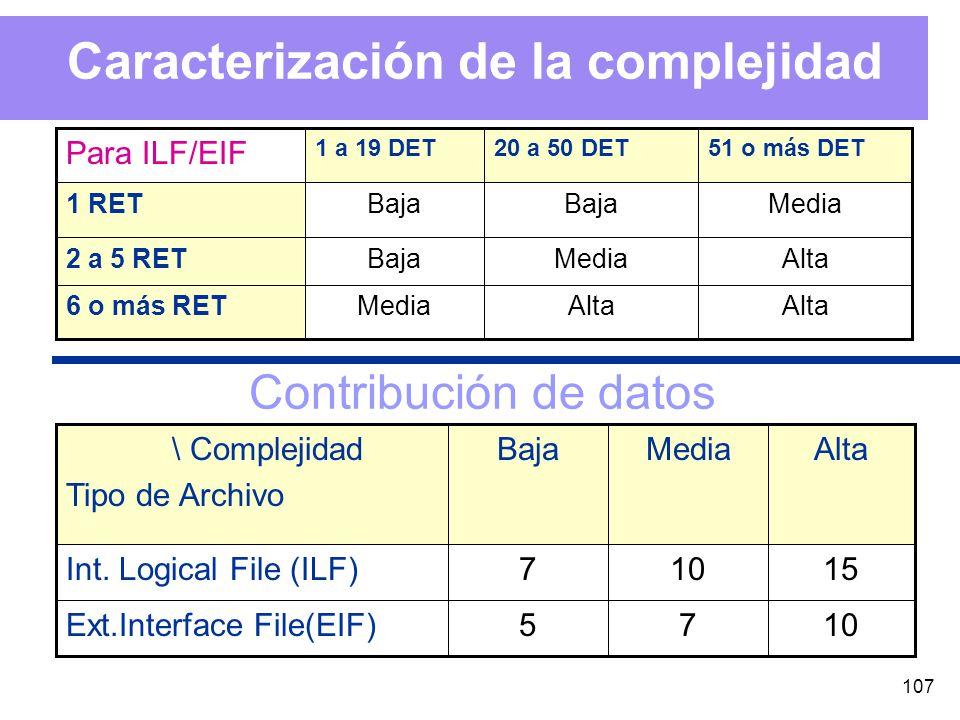 107 Caracterización de la complejidad Alta Media6 o más RET AltaMediaBaja2 a 5 RET MediaBaja 1 RET 51 o más DET20 a 50 DET1 a 19 DET Para ILF/EIF 1075Ext.Interface File(EIF) 15107Int.