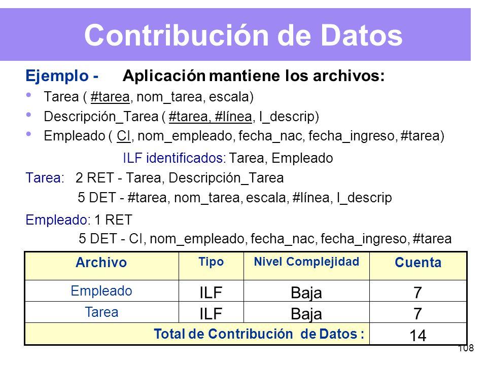 108 Contribución de Datos Ejemplo -Aplicación mantiene los archivos: Tarea ( #tarea, nom_tarea, escala) Descripción_Tarea ( #tarea, #línea, l_descrip) Empleado ( CI, nom_empleado, fecha_nac, fecha_ingreso, #tarea) ILF identificados: Tarea, Empleado Tarea: 2 RET - Tarea, Descripción_Tarea 5 DET - #tarea, nom_tarea, escala, #línea, l_descrip Empleado: 1 RET 5 DET - CI, nom_empleado, fecha_nac, fecha_ingreso, #tarea 14 Total de Contribución de Datos : ILF Tipo 7Baja Tarea 7Baja Empleado Cuenta Nivel Complejidad Archivo