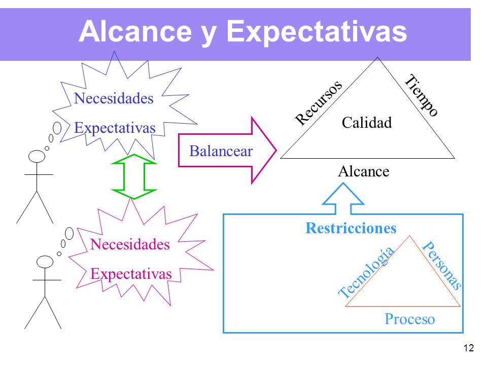 12 Alcance y Expectativas Recursos Tiempo Alcance Calidad Balancear Necesidades Expectativas Necesidades Expectativas Tecnología Personas Proceso Restricciones
