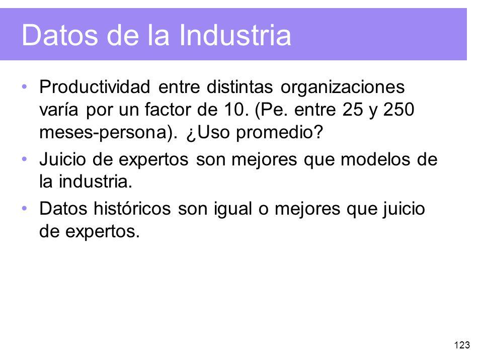 123 Datos de la Industria Productividad entre distintas organizaciones varía por un factor de 10.