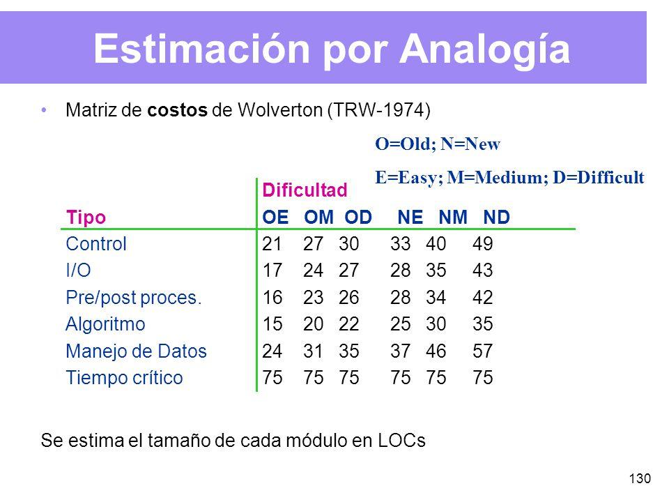 130 Estimación por Analogía Matriz de costos de Wolverton (TRW-1974) Dificultad Tipo OE OM OD NE NM ND Control 21 27 30 33 40 49 I/O 17 24 27 28 35 43 Pre/post proces.