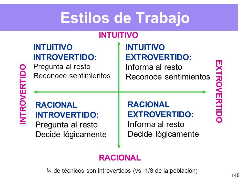 145 Estilos de Trabajo INTUITIVO RACIONAL INTROVERTIDO EXTROVERTIDO INTUITIVO INTROVERTIDO: Pregunta al resto Reconoce sentimientos INTUITIVO EXTROVERTIDO: Informa al resto Reconoce sentimientos RACIONAL INTROVERTIDO: Pregunta al resto Decide lógicamente RACIONAL EXTROVERTIDO: Informa al resto Decide lógicamente ¾ de técnicos son introvertidos (vs.