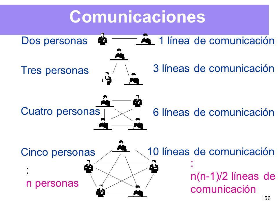 156 Comunicaciones Dos personas1 línea de comunicación Tres personas Cuatro personas Cinco personas 3 líneas de comunicación 6 líneas de comunicación 10 líneas de comunicación : n personas : n(n-1)/2 líneas de comunicación