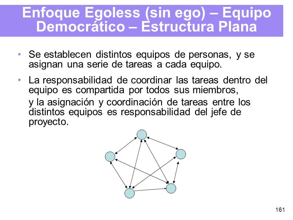 161 Enfoque Egoless (sin ego) – Equipo Democrático – Estructura Plana Se establecen distintos equipos de personas, y se asignan una serie de tareas a cada equipo.