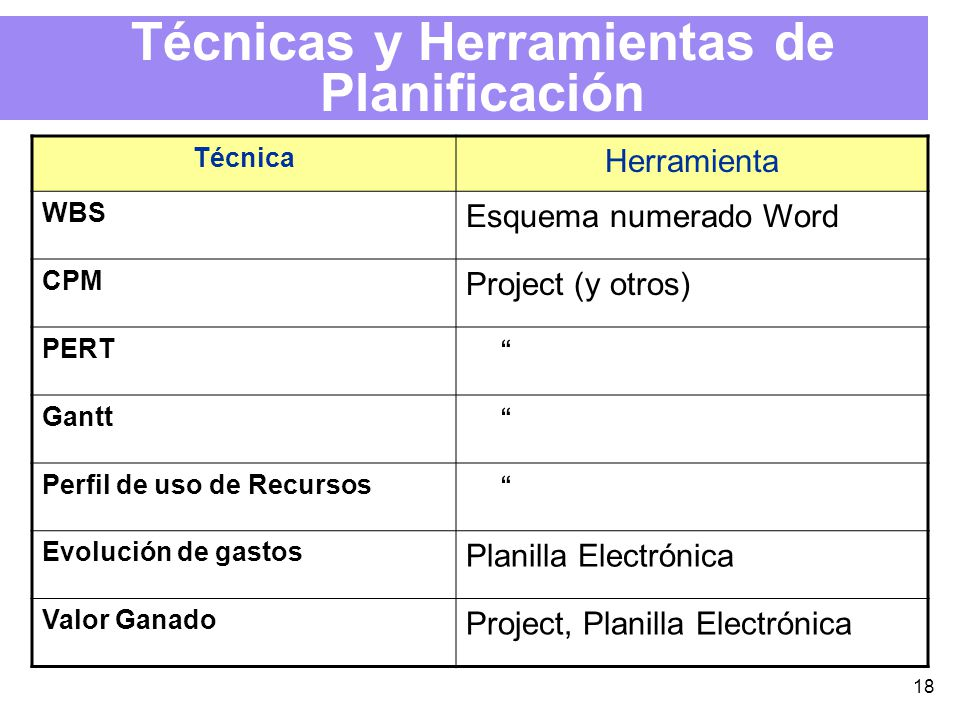 18 Técnicas y Herramientas de Planificación Técnica Herramienta WBS Esquema numerado Word CPM Project (y otros) PERT Gantt Perfil de uso de Recursos Evolución de gastos Planilla Electrónica Valor Ganado Project, Planilla Electrónica