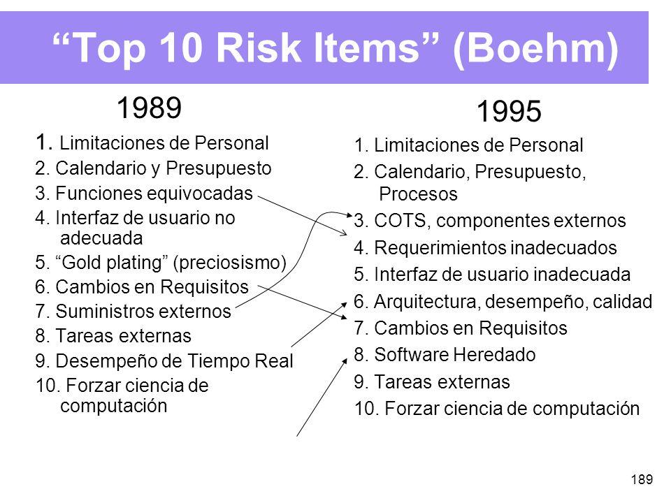 189 Top 10 Risk Items (Boehm) 1989 1.Limitaciones de Personal 2.