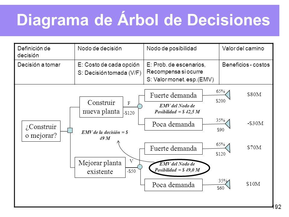 192 Diagrama de Árbol de Decisiones Definición de decisión Nodo de decisiónNodo de posibilidadValor del camino Decisión a tomarE: Costo de cada opción S: Decisión tomada (V/F) E: Prob.