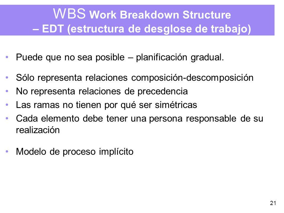 21 WBS Work Breakdown Structure – EDT (estructura de desglose de trabajo) Puede que no sea posible – planificación gradual.