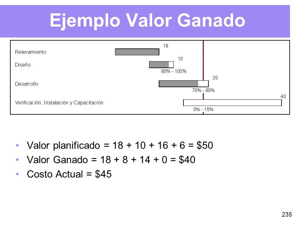 235 Ejemplo Valor Ganado Valor planificado = 18 + 10 + 16 + 6 = $50 Valor Ganado = 18 + 8 + 14 + 0 = $40 Costo Actual = $45