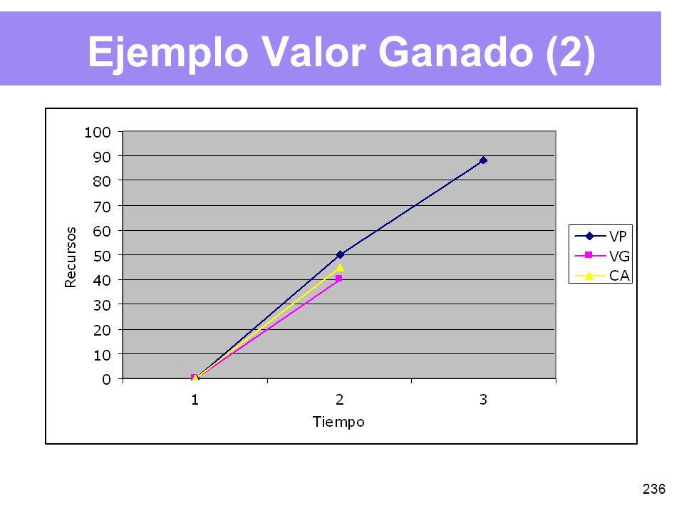 236 Ejemplo Valor Ganado (2)