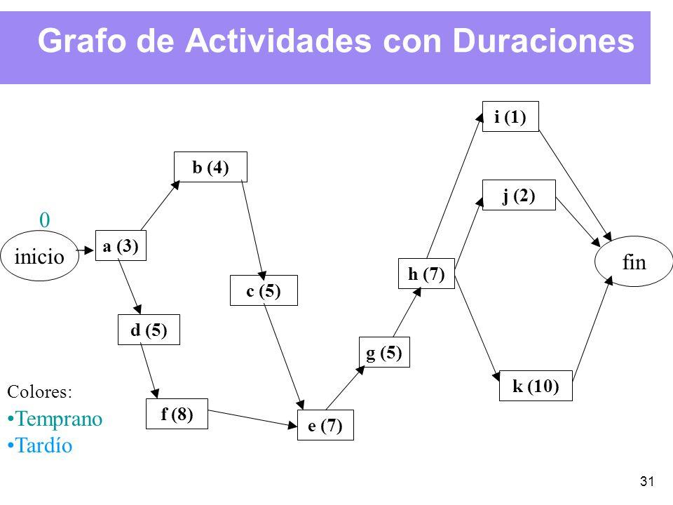 31 Grafo de Actividades con Duraciones inicio fin e (7) g (5) a (3) b (4) d (5) f (8) c (5) h (7) j (2) i (1) k (10) 0 Colores: Temprano Tardío