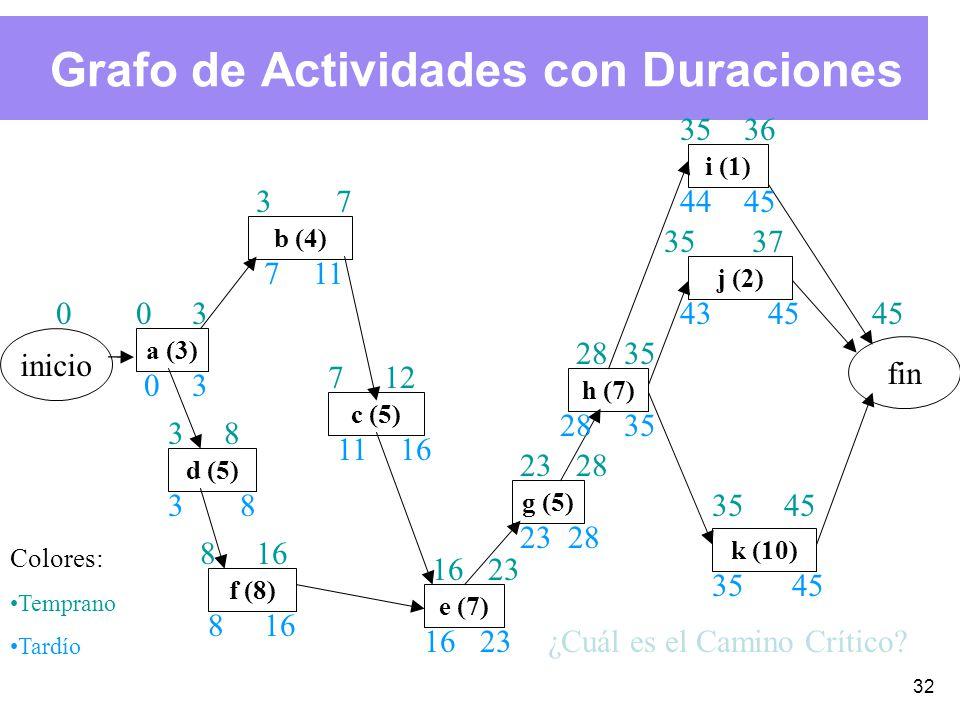 32 Grafo de Actividades con Duraciones inicio fin e (7) g (5) a (3) b (4) d (5) f (8) c (5) h (7) j (2) i (1) k (10) 03 37 712 38 816 23 28 35 36 3537 3545 35 4543 4544 28 23 16 11 168 83 117 30 0 Colores: Temprano Tardío ¿Cuál es el Camino Crítico?
