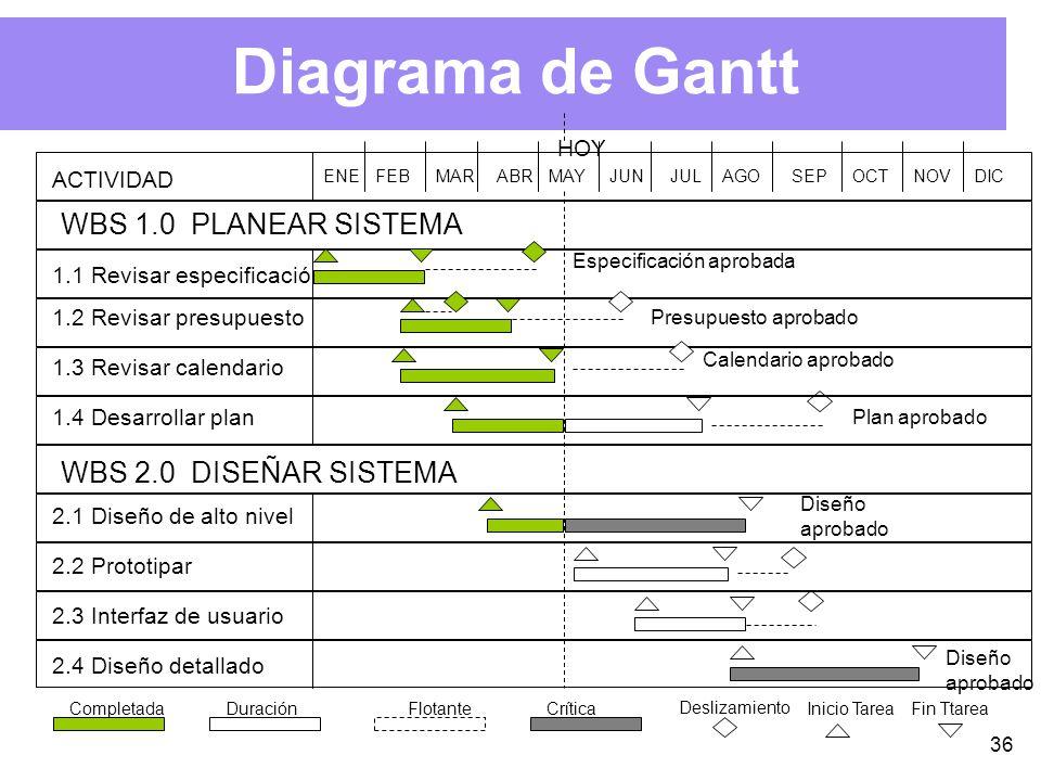 36 Diagrama de Gantt ACTIVIDAD WBS 1.0 PLANEAR SISTEMA WBS 2.0 DISEÑAR SISTEMA ENEFEBMARABRMAYJUNJULAGOSEPOCTNOVDIC 1.1 Revisar especificación 1.2 Revisar presupuesto 1.3 Revisar calendario 1.4 Desarrollar plan 2.1 Diseño de alto nivel 2.2 Prototipar 2.3 Interfaz de usuario 2.4 Diseño detallado CompletadaDuraciónFlotanteCríticaInicio Tarea Deslizamiento Fin Ttarea HOY Especificación aprobada Presupuesto aprobado Calendario aprobado Plan aprobado Diseño aprobado Diseño aprobado