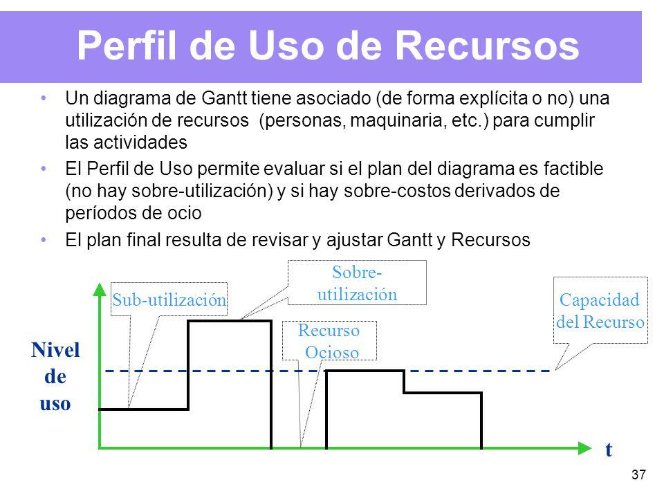 37 Perfil de Uso de Recursos Un diagrama de Gantt tiene asociado (de forma explícita o no) una utilización de recursos (personas, maquinaria, etc.) para cumplir las actividades El Perfil de Uso permite evaluar si el plan del diagrama es factible (no hay sobre-utilización) y si hay sobre-costos derivados de períodos de ocio El plan final resulta de revisar y ajustar Gantt y Recursos t Nivel de uso Recurso Ocioso Sub-utilización Capacidad del Recurso Sobre- utilización