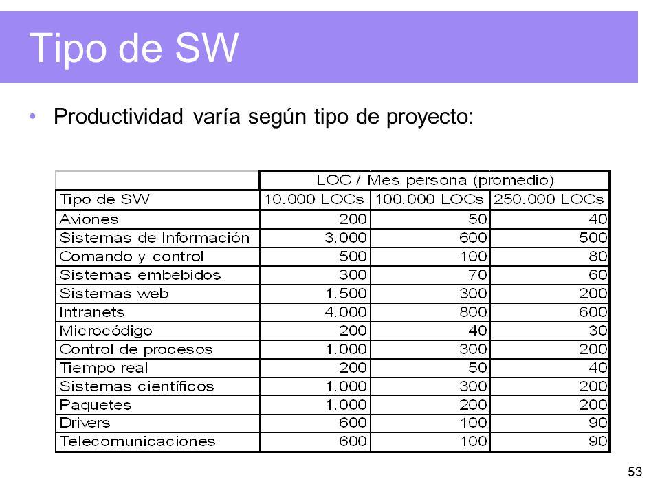 53 Tipo de SW Productividad varía según tipo de proyecto: