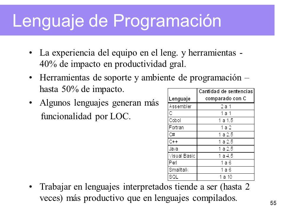 55 Lenguaje de Programación La experiencia del equipo en el leng.