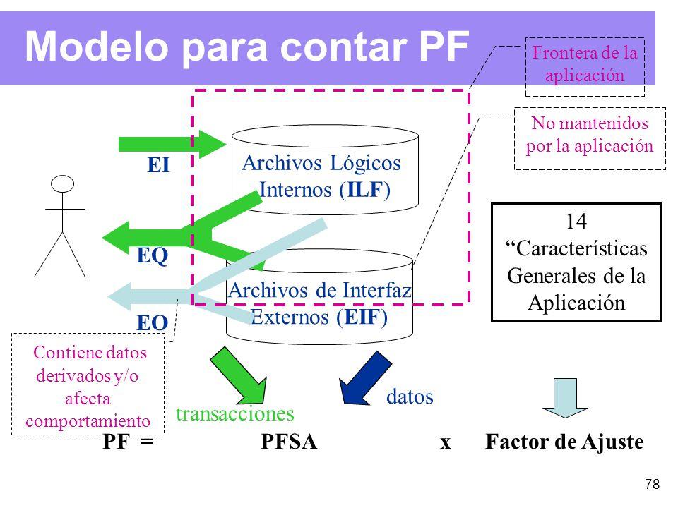 78 Modelo para contar PF EI EQ EO Archivos Lógicos Internos (ILF) Archivos de Interfaz Externos (EIF) Contiene datos derivados y/o afecta comportamiento 14 Características Generales de la Aplicación PF = PFSA x Factor de Ajuste No mantenidos por la aplicación Frontera de la aplicación transacciones datos