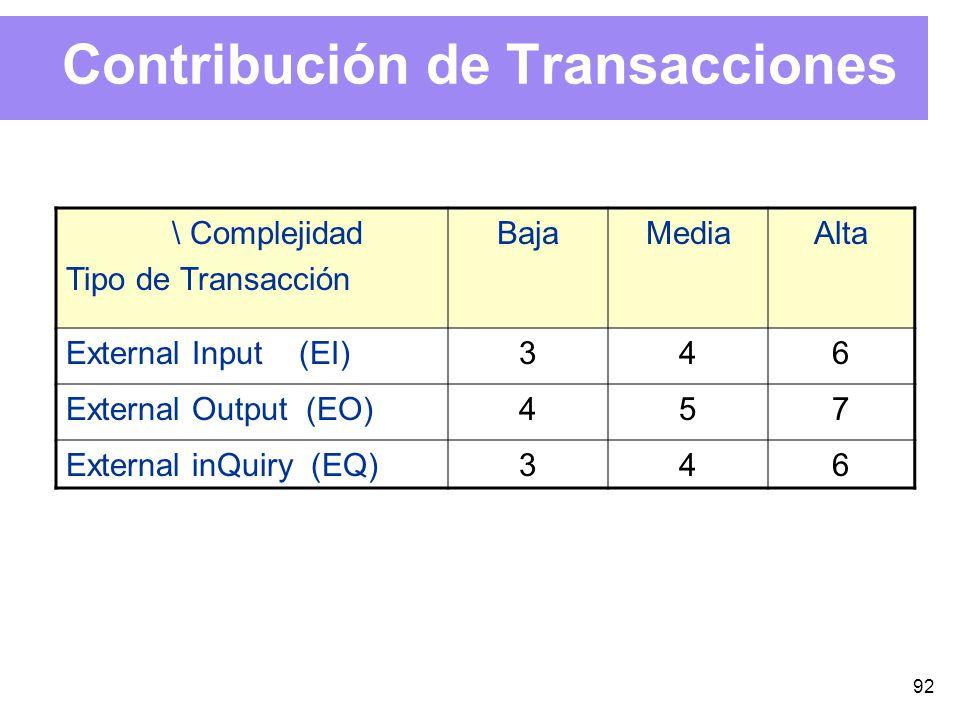 92 Contribución de Transacciones \ Complejidad Tipo de Transacción BajaMediaAlta External Input (EI)346 External Output (EO)457 External inQuiry (EQ)346