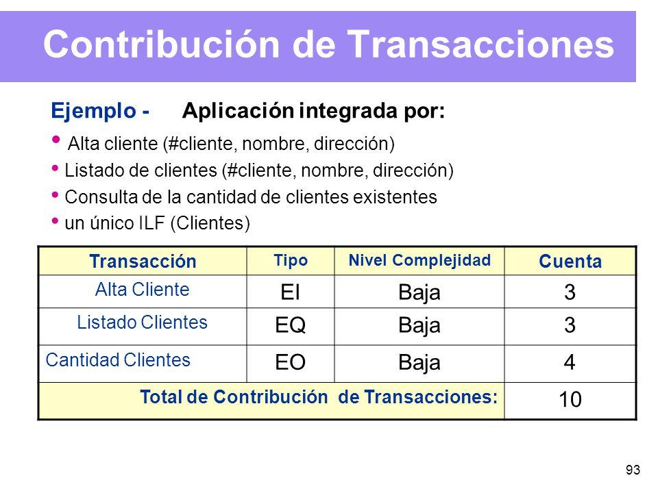 93 Contribución de Transacciones Ejemplo -Aplicación integrada por: Alta cliente (#cliente, nombre, dirección) Listado de clientes (#cliente, nombre, dirección) Consulta de la cantidad de clientes existentes un único ILF (Clientes) Transacción TipoNivel Complejidad Cuenta Alta Cliente EIBaja3 Listado Clientes EQBaja3 Cantidad Clientes EOBaja4 Total de Contribución de Transacciones: 10